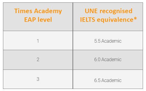 EAP equivalent level for IELTS
